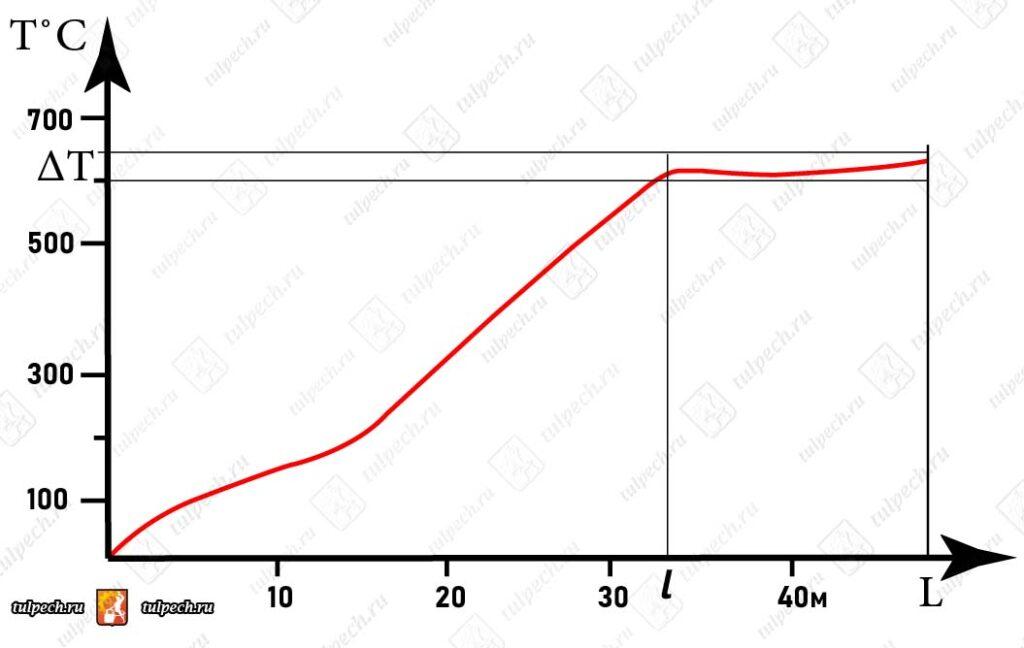 График зависимости температурного режима печи от ее длинны